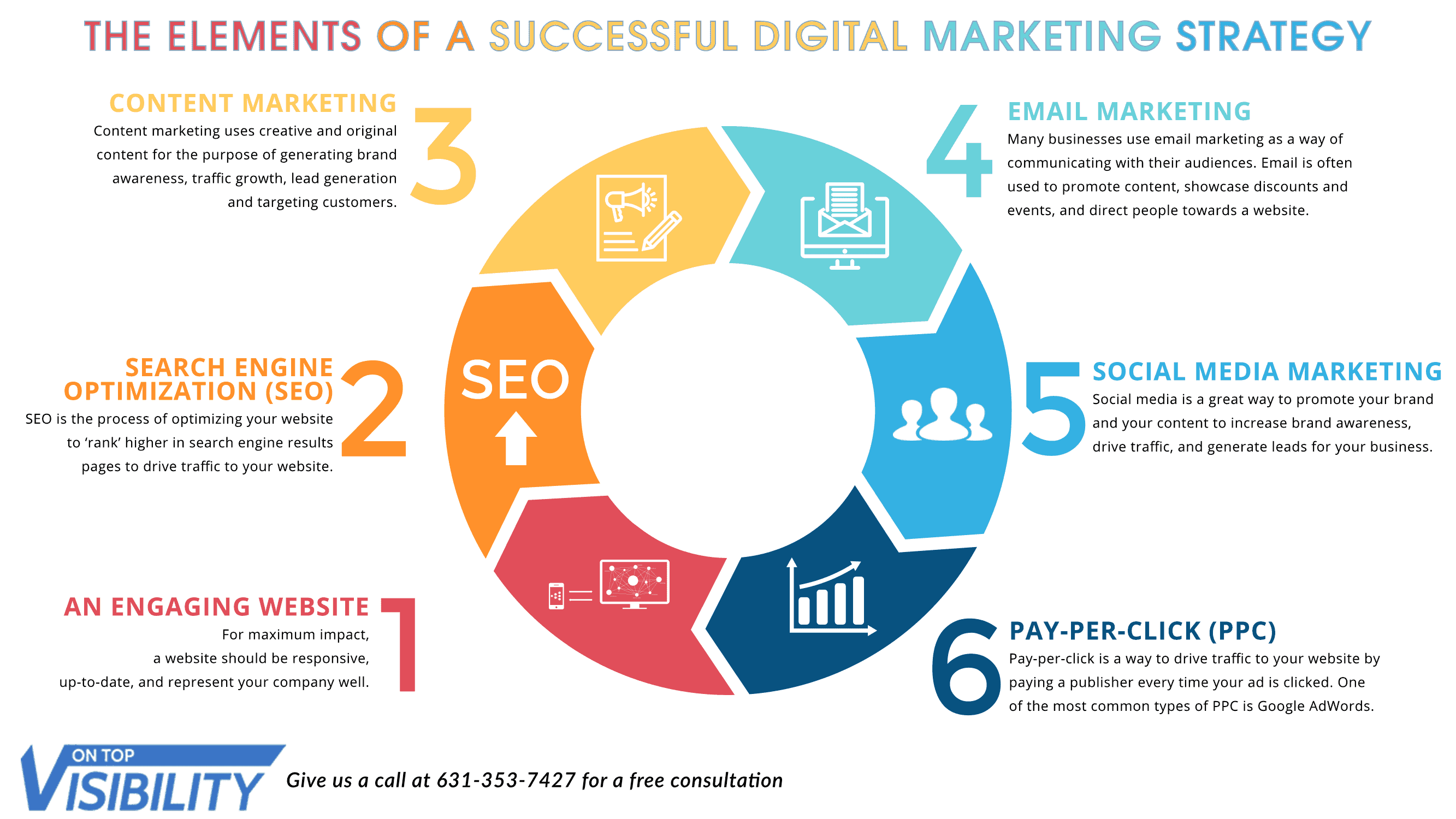 The-Elements-of-a-Successful-Digital-Marketing-Strategy