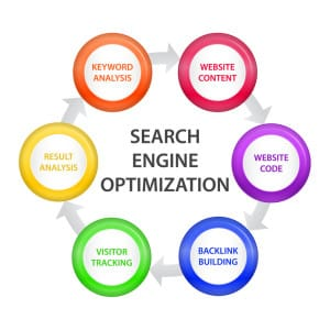 and search engine optimization